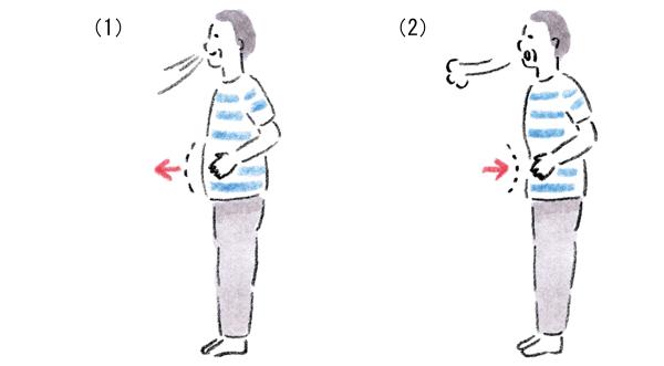 呼吸の方法